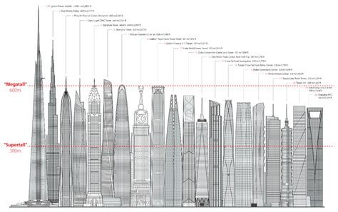 worlds tallest building 2014 kingdom tower how the world s next tallest building will