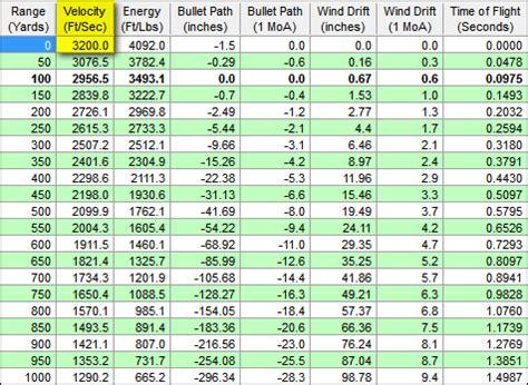 5 56 Ballistics Table by 5 56 Ballistics Chart