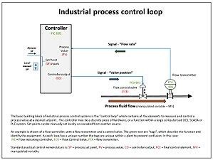 Control System Wikipedia Hvac Sequence Of Operation Template