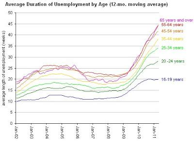 what is the average length of unemployment in the us urbanomics december 2010