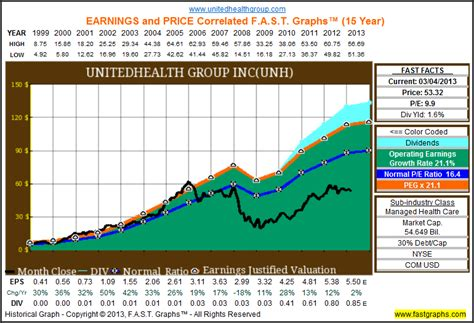 stock united healthcare unitedhealth group inc fundamental stock research