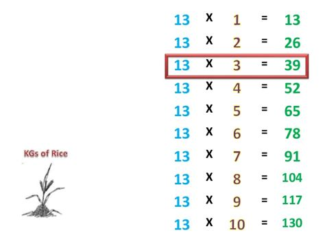 13 Times Table by 13 Times Table Fast Project Perakul Multiplication For
