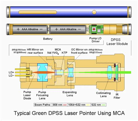 green diode pumped laser laser pointers and quantum mechanics labrigger