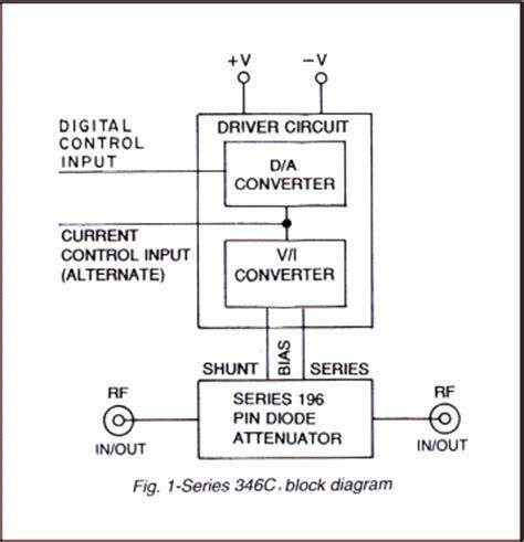 pin diode block diagram multi octave attenuators kratos general microwave