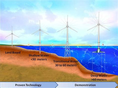 Outer Continental Shelf by 301 Moved Permanently