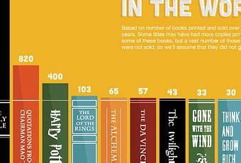 i dieci libri pi 249 letti mondo e il nono in