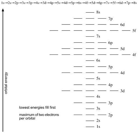 electron filling diagram rasayan nuclear