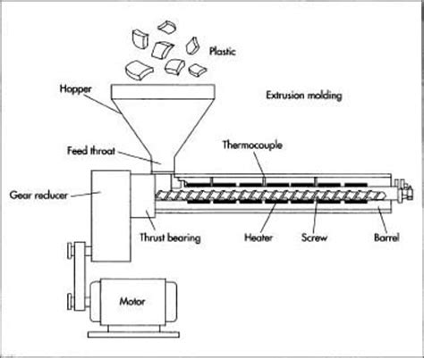 Mesin Extruder Tipe Ex 155 D how straw is made material manufacture
