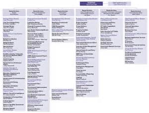 annual report 2011 2012 overview of the finance portfolio