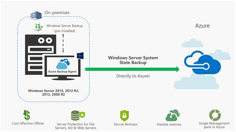 protect windows server system state  cloud  azure