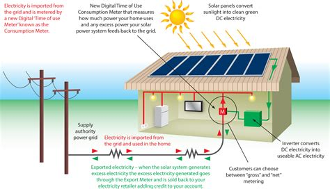 what is solar power system on grid solar power systems