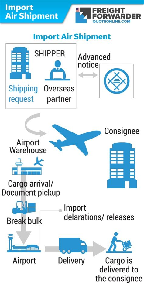 clearing  forwarding procedure   cargo part