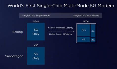 huawei balong   multi mode modem    gbps  speeds announced