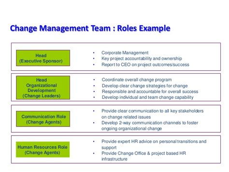Foster Mba Application Status by Change Management Ppt Slides