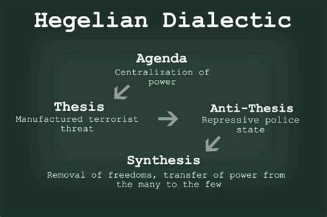 hegel dialectic dialectic junglekey in image