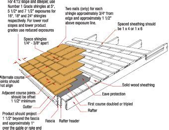 Cedar roof shingles   Estate, buildings information portal