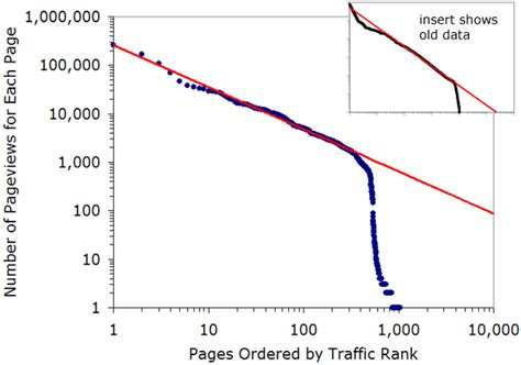 traffic pattern theory traffic log patterns