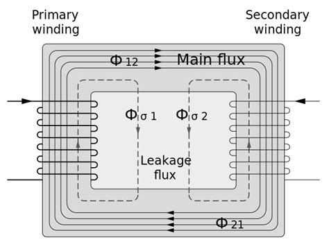 leakage current in inductor why leakage reactance in transformer is important for design consideration