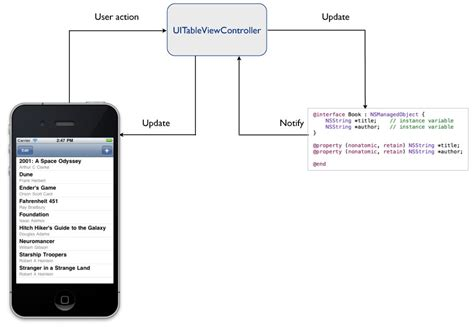 part 59 layout view in mvc ios design patterns model view controller part 3