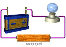 conductors what electrical resistance electrical conductivity