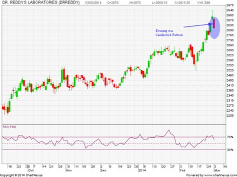 candlestick pattern of dlf candlestickchart evening star candlestick pattern in dr