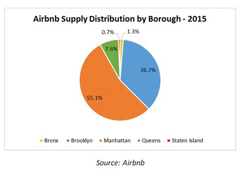 airbnb queens hnn str airbnb s impact on nyc s boroughs
