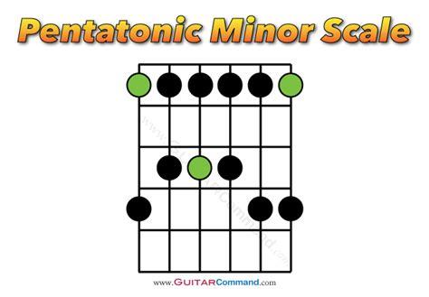 guitar scales diagrams metal guitar scales tab diagrams notation audio