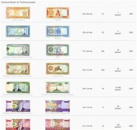 1294599062 etude sur le papier monnaie et billetophilie les monnaies du monde