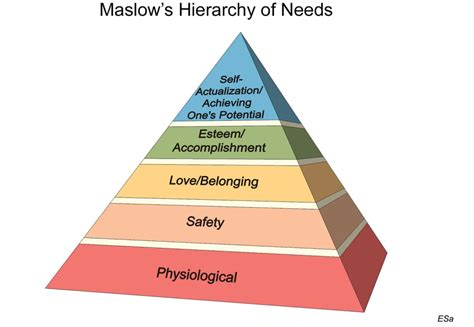 revisiting maslows hierarchy of needs printable version