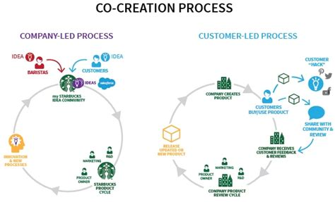 what co co creation for successful customer engagement