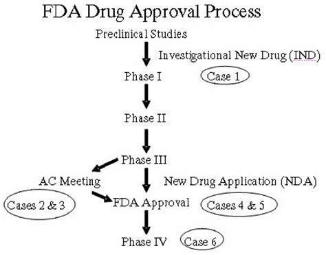 fda approval process flowchart fda approval process flowchart 28 images mems journal