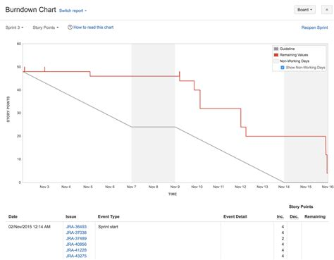 burndown chart template image collections templates