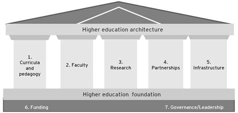 higher education system for ugc net paper 1