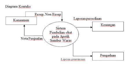 Kwitansi penjualan terakhir kotaksurat pengertian data flow diagram dfd aditya afian w ccuart Images