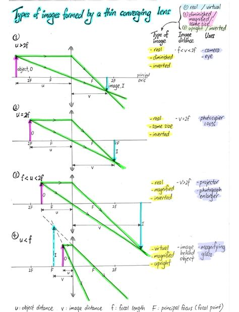 diagrams for converging lenses types of images formed by a thin converging lens evan s
