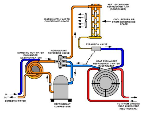 heat operation diagram heat free engine image for