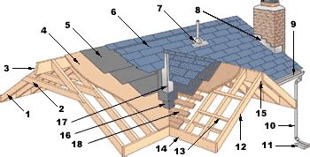 anatomy of a flat roof ulisa shed roof felt underlay