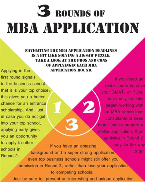 Mba Rounds by Mba Application 1 2 Or 3
