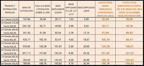 tabla de regimen seguridad social empleadas hogar2016 tabla cotizaci 243 n seguridad social del servicio domestico