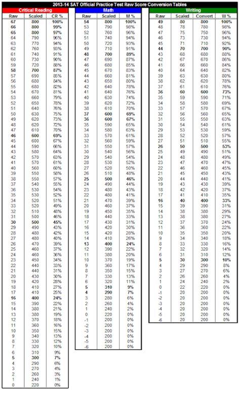 Sat Essay Score Conversion by Sat Scoring Chart Sat Scores Maine An Encyclopedia Ratelco