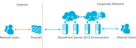 sharepoint server 2013 extranet and office 365 external sharepoint server 2013 extranet and office 365 external