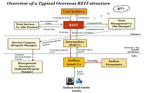 Mba Taxation Programs In India by Launching Reits For India S Real Estate Business Article