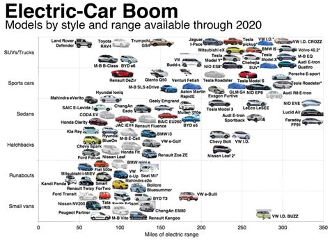 Electric Car Companies The Electric Car Boom Is So Real That Even Companies