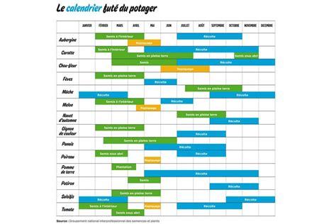 Calendrier Du Potager Le Calendrier Fut 233 Du Potager Terra Eco