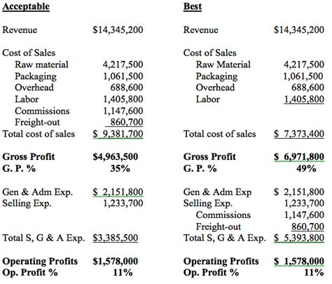 standard sales statement 30 the income statement manufacturer the