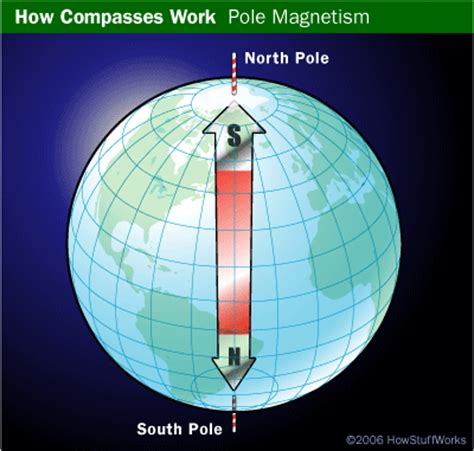 how does an earth inductor compass work free energy quot dangerous for the political system quot