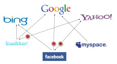 Social Media Search Engine Find Major Social Media Search Engine Relationships