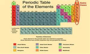 Metals Nonmetals And Metalloids On Periodic Table Modern Periodic Table Kullabs Com