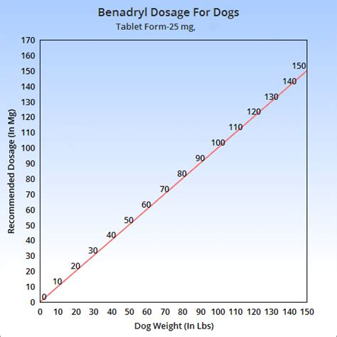 benadryl dosage for can i give my benadryl guidelines dosage trulygeeky