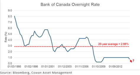 bank overnight rate mk properties what do the interest rate increases really